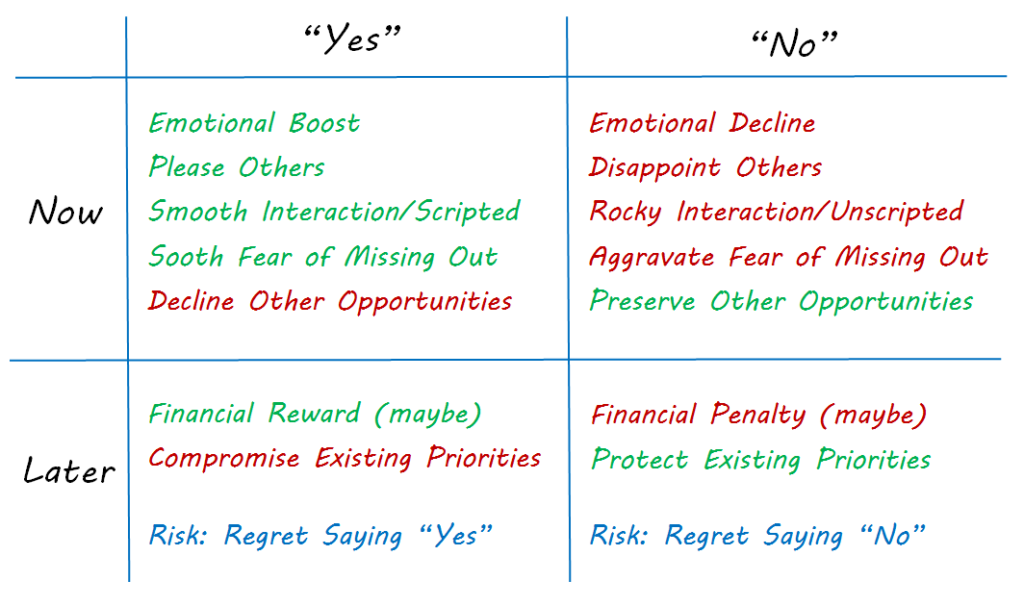 pro and con chart for saying yes and saying no